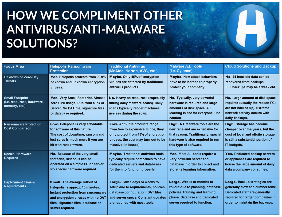 Helepolis - Ransomware Comparison Chart